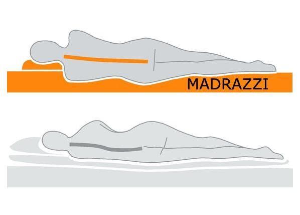 madrazzi Patja MADRAZZI Memory Foam 160x200x18 cm