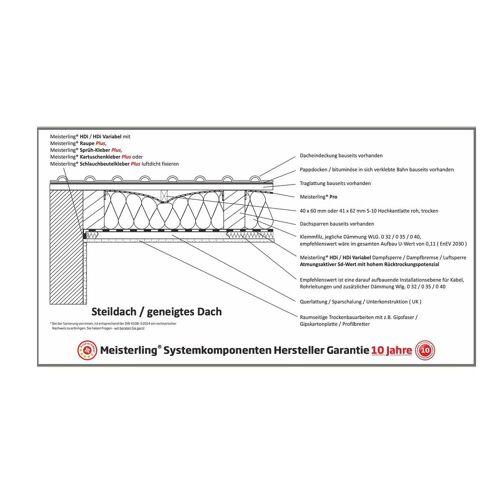 Meisterling Pro PLUS diffusionsoffene Universalbahn 1,5x50 m ( 005010000100 ) UDB-A / USB-A / Schalungsbahn