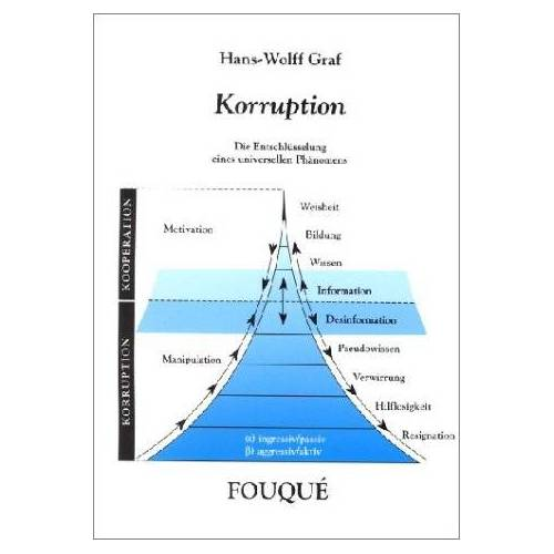 Hans-Wolff Graf - Korruption - Preis vom 05.09.2020 04:49:05 h